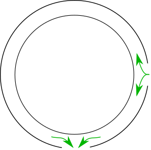 A diagram of the narrow walkway at the edge of a circular room, with entrance on the east and exit at the south.